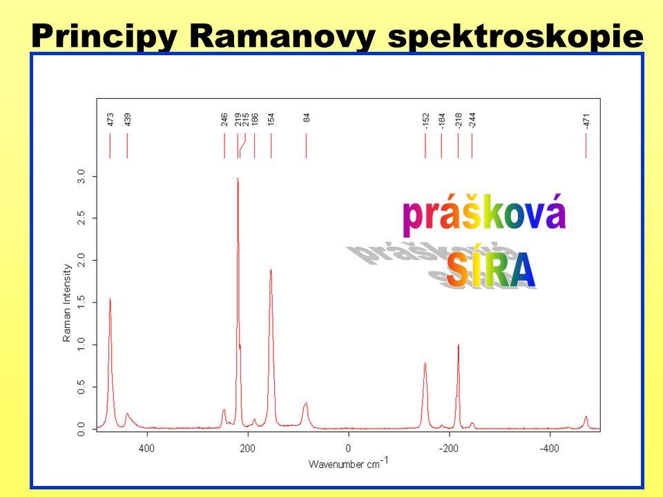 Principy Ramanovy spektroskopie