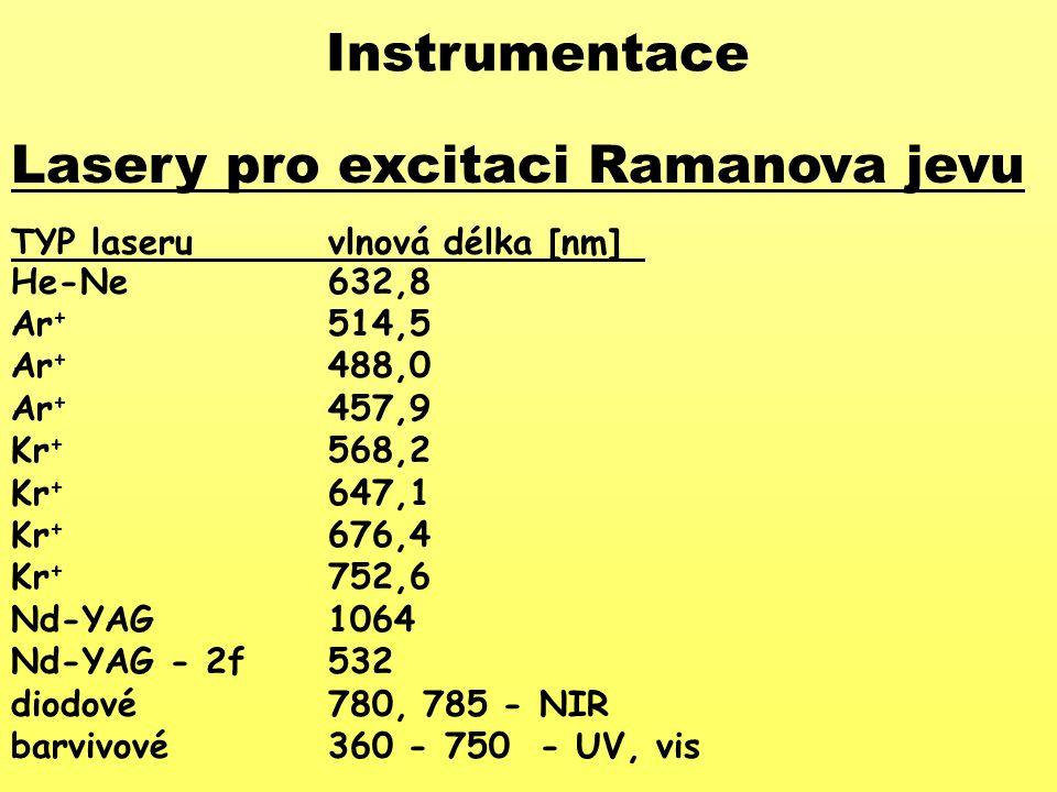 Lasery pro excitaci Ramanova jevu
