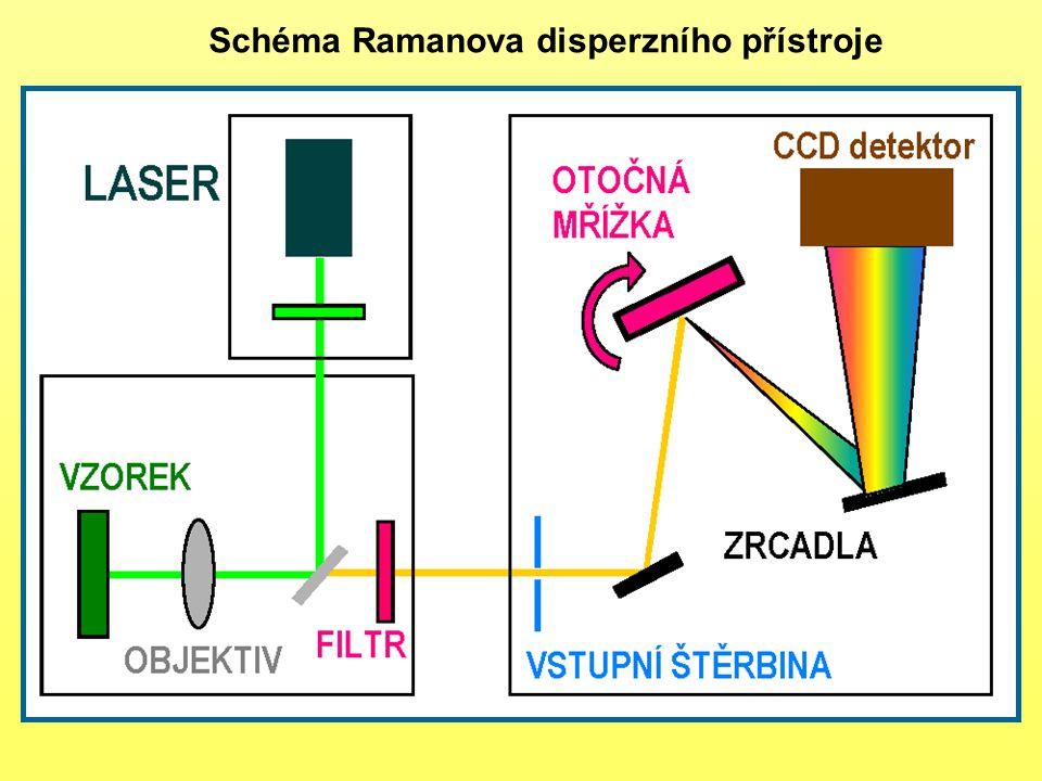 Schéma Ramanova disperzního přístroje