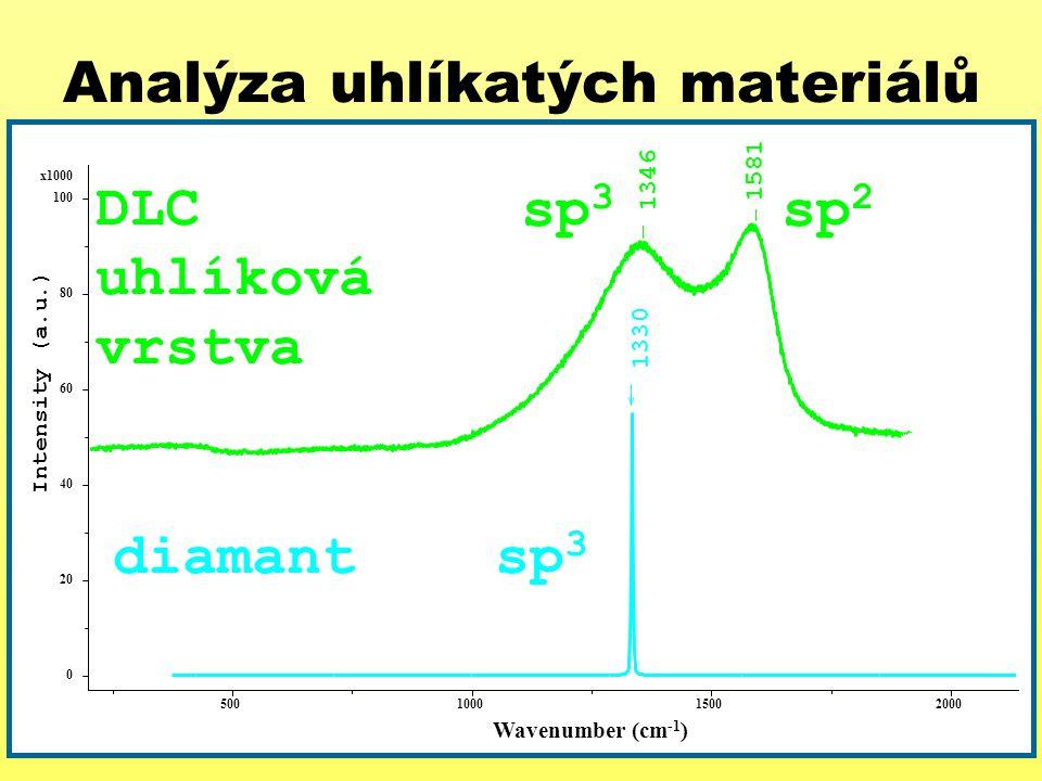 Analýza uhlíkatých materiálů