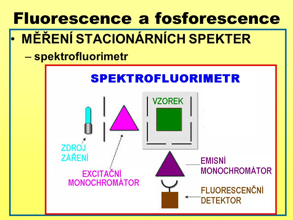 Fluorescence a fosforescence