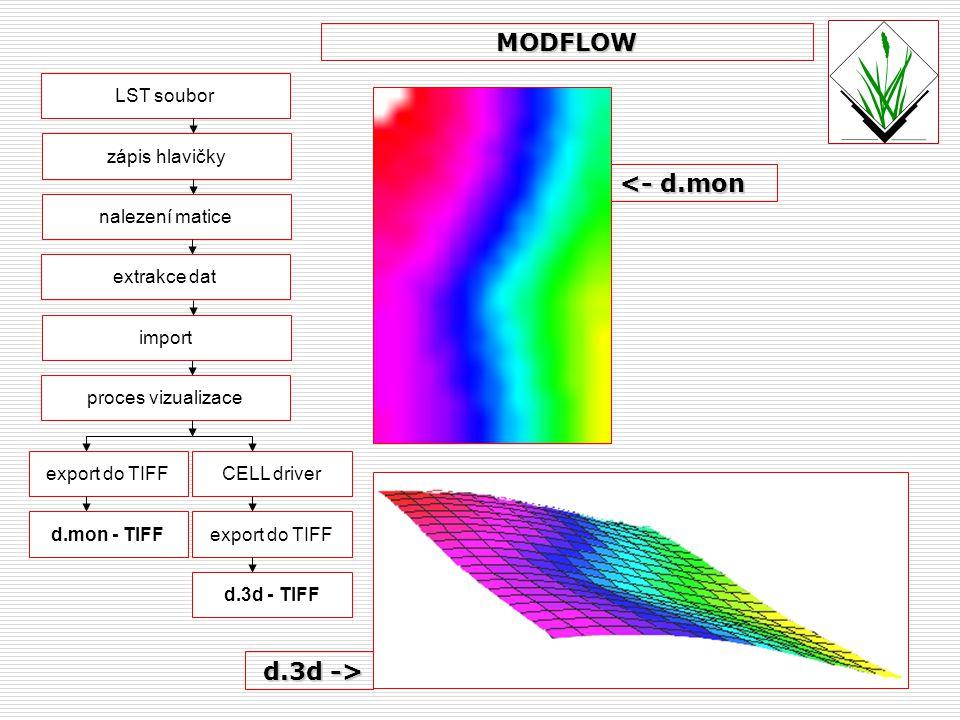 MODFLOW <- d.mon d.3d -> LST soubor zápis hlavičky
