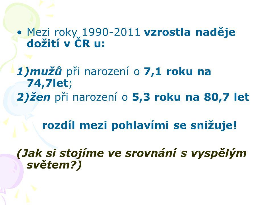 Mezi roky 1990-2011 vzrostla naděje dožití v ČR u: