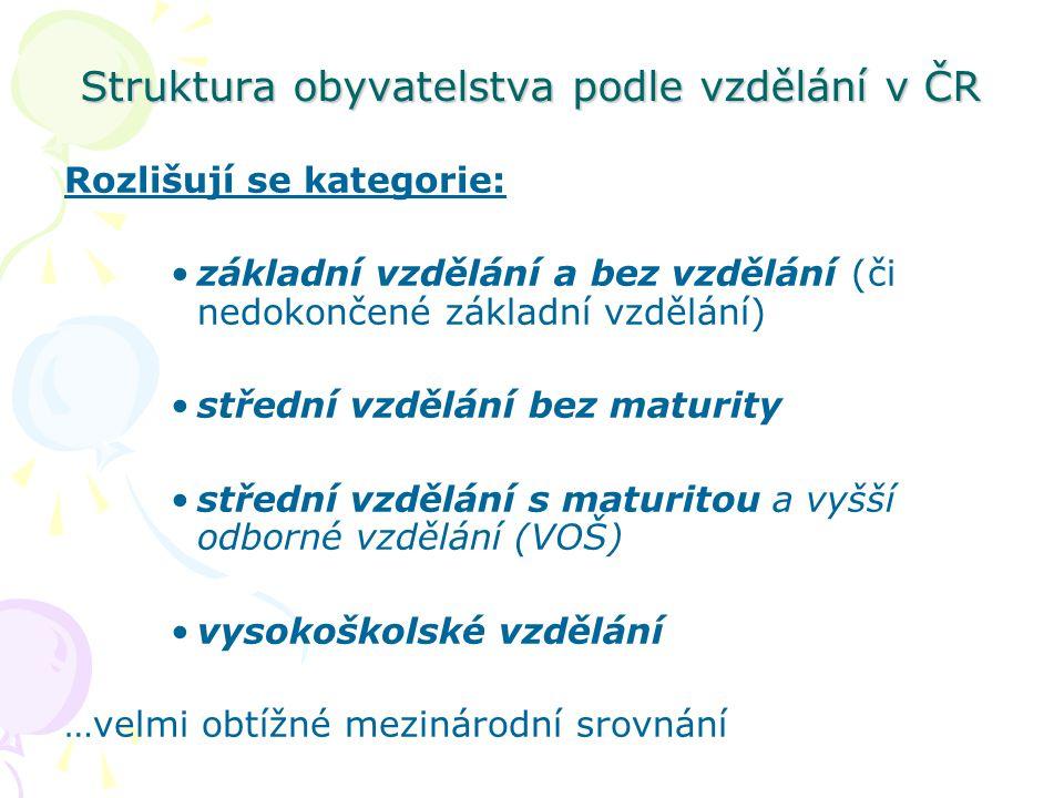 Struktura obyvatelstva podle vzdělání v ČR