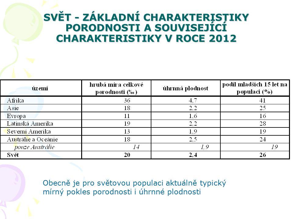 SVĚT - ZÁKLADNÍ CHARAKTERISTIKY PORODNOSTI A SOUVISEJÍCÍ CHARAKTERISTIKY V ROCE 2012