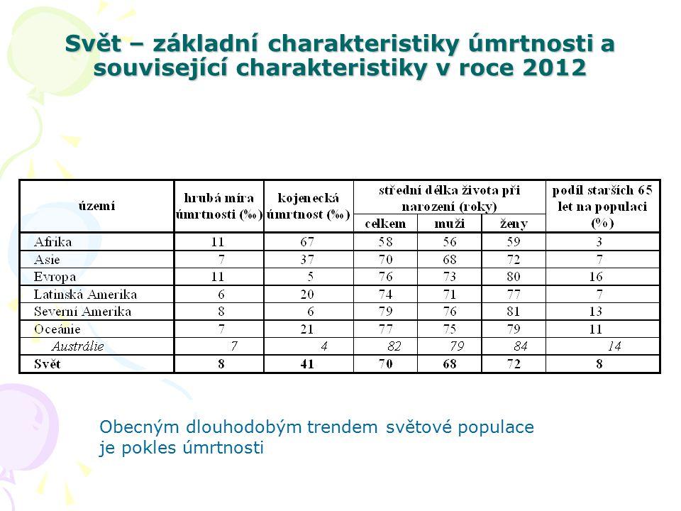 Svět – základní charakteristiky úmrtnosti a související charakteristiky v roce 2012