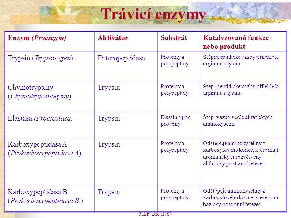 Trávicí enzymy Enzym (Proenzym) Aktivátor Substrát