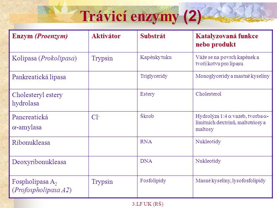 Trávicí enzymy (2) Enzym (Proenzym) Aktivátor Substrát