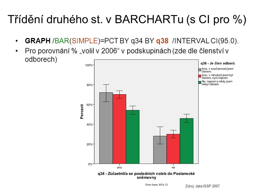 Třídění druhého st. v BARCHARTu (s CI pro %)