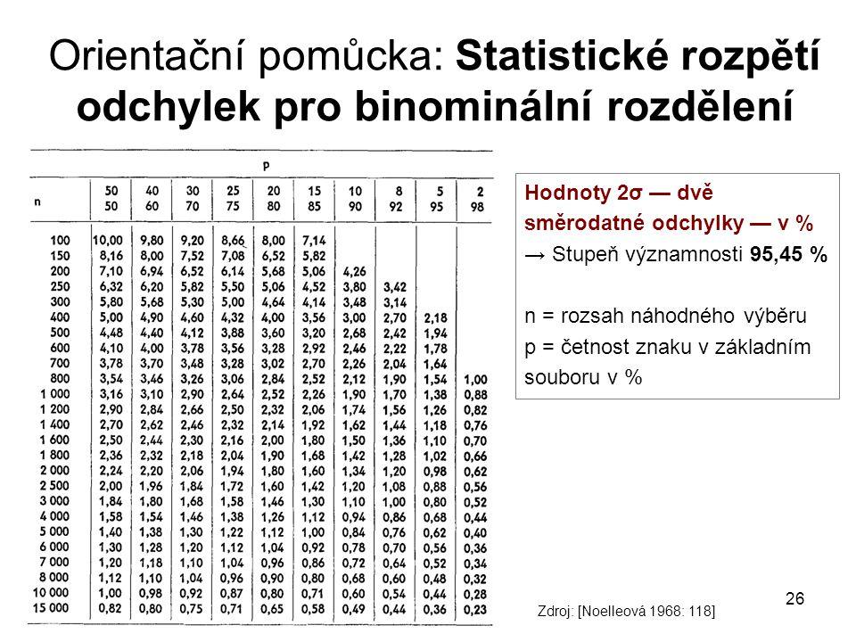 Orientační pomůcka: Statistické rozpětí odchylek pro binominální rozdělení