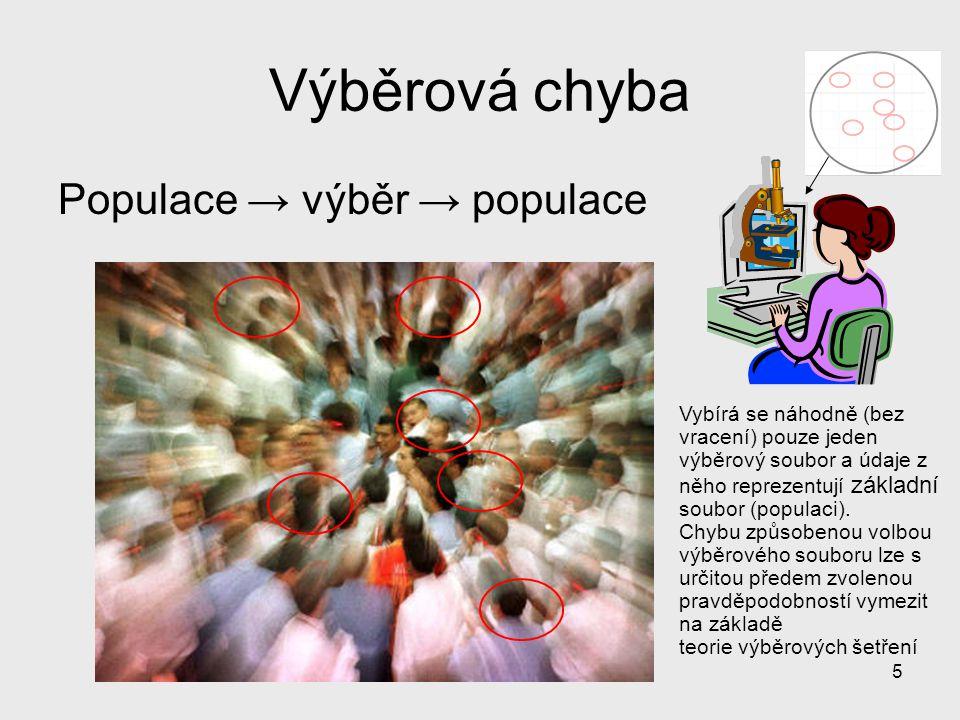 Výběrová chyba Populace → výběr → populace