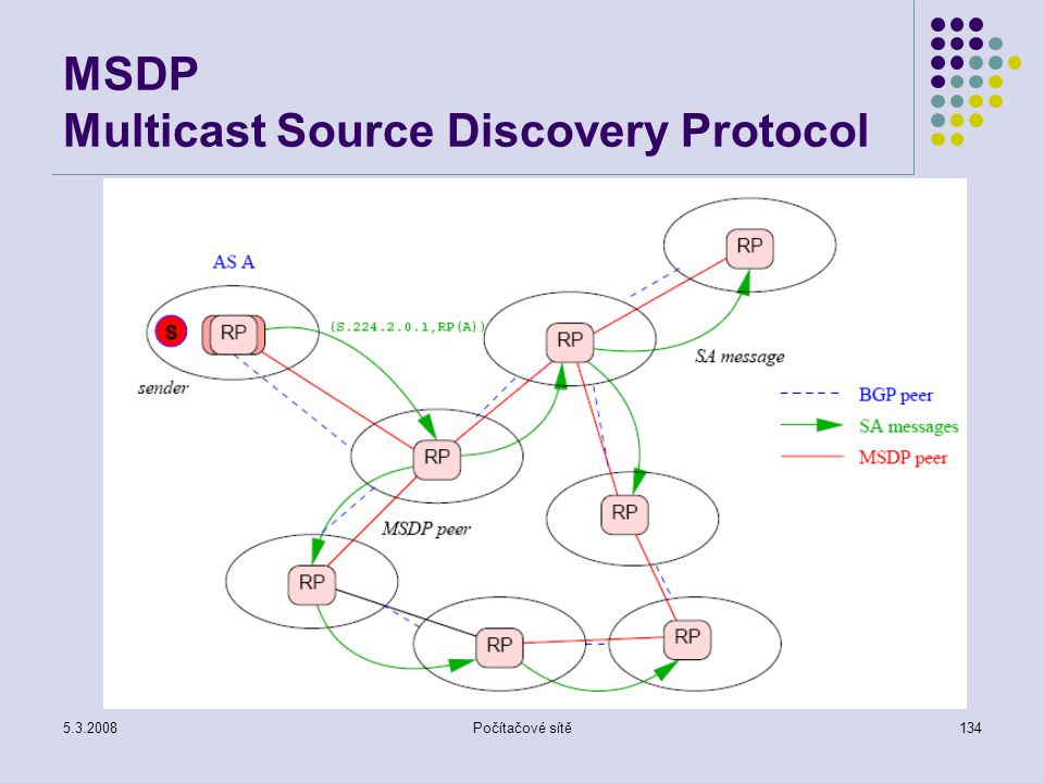 MSDP Multicast Source Discovery Protocol