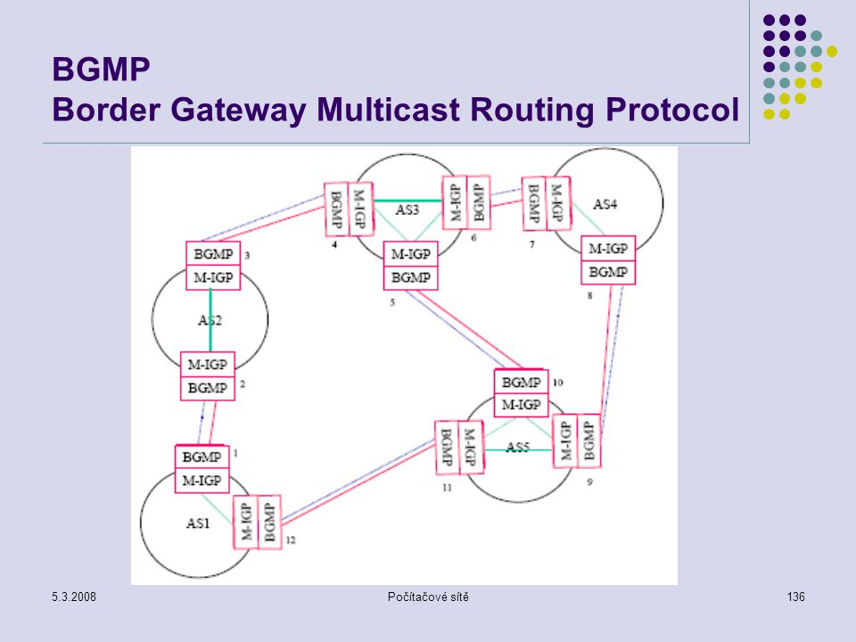 BGMP Border Gateway Multicast Routing Protocol