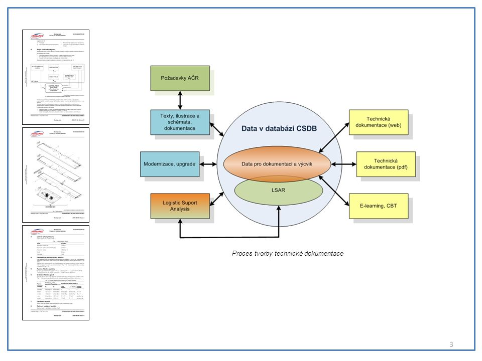Proces tvorby technické dokumentace