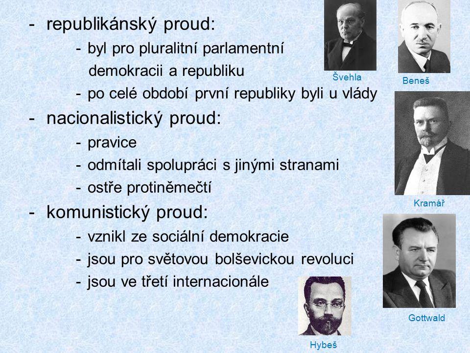 nacionalistický proud: