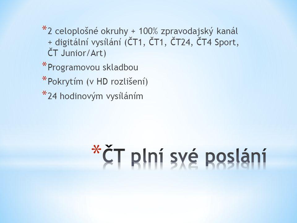 2 celoplošné okruhy + 100% zpravodajský kanál + digitální vysílání (ČT1, ČT1, ČT24, ČT4 Sport, ČT Junior/Art)