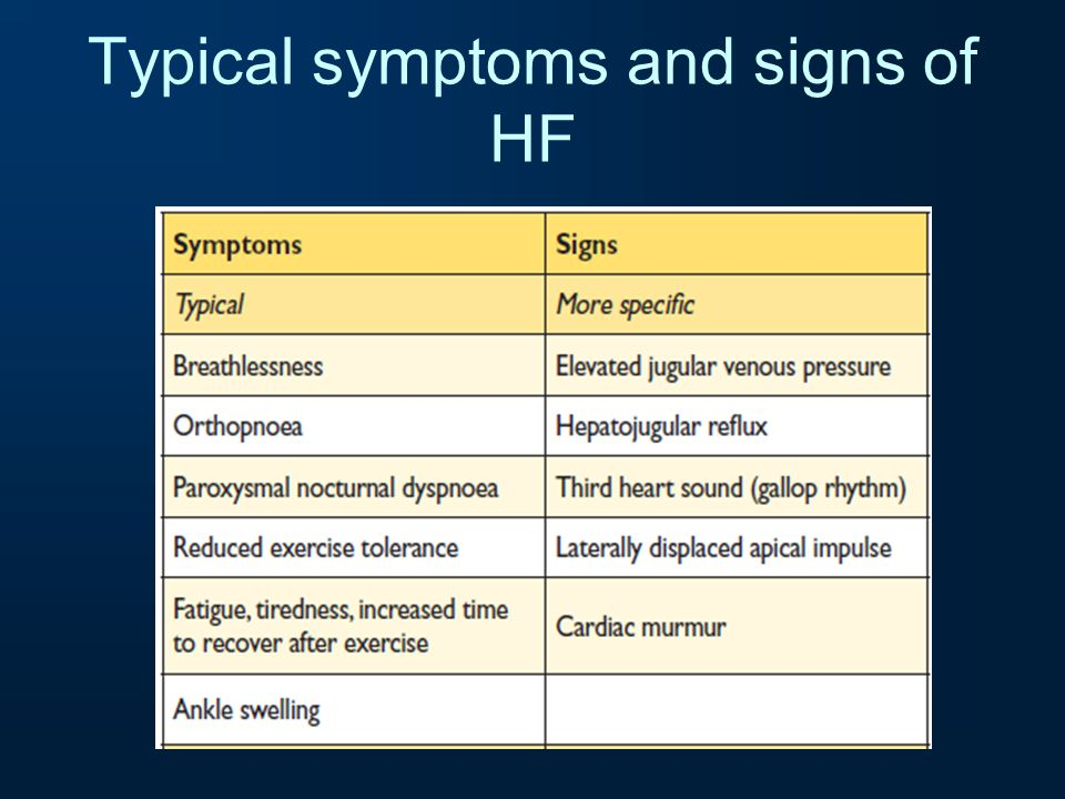 Typical symptoms and signs of HF