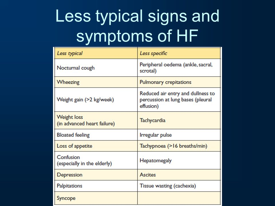 Less typical signs and symptoms of HF