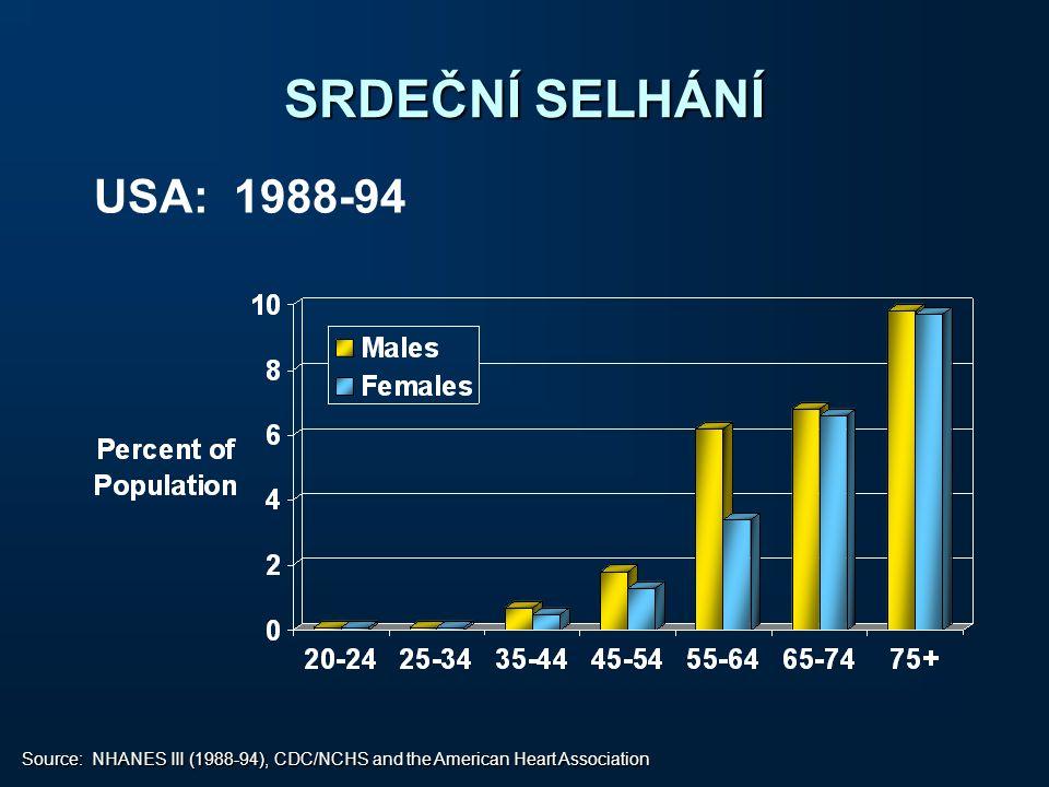 SRDEČNÍ SELHÁNÍ USA: 1988-94.