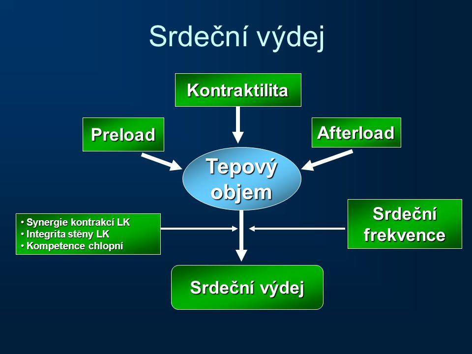 Srdeční výdej Tepový objem Kontraktilita Preload Afterload Srdeční