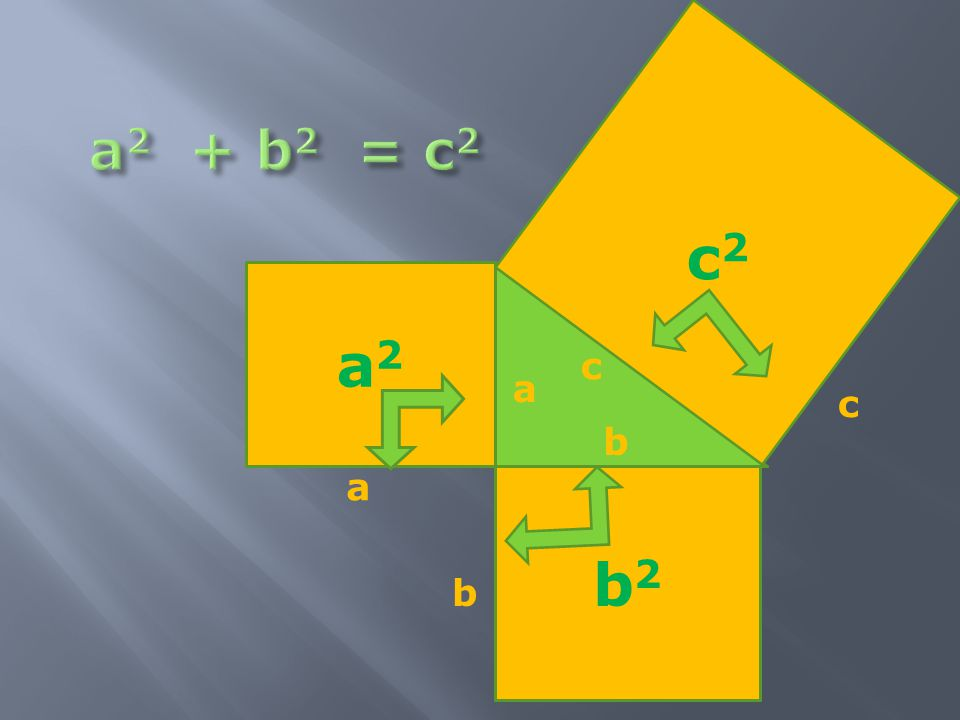 a2 + b2 = c2 c2 a2 c a c b a b2 b