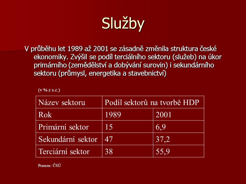 Služby Název sektoru Podíl sektorů na tvorbě HDP Rok 1989 2001