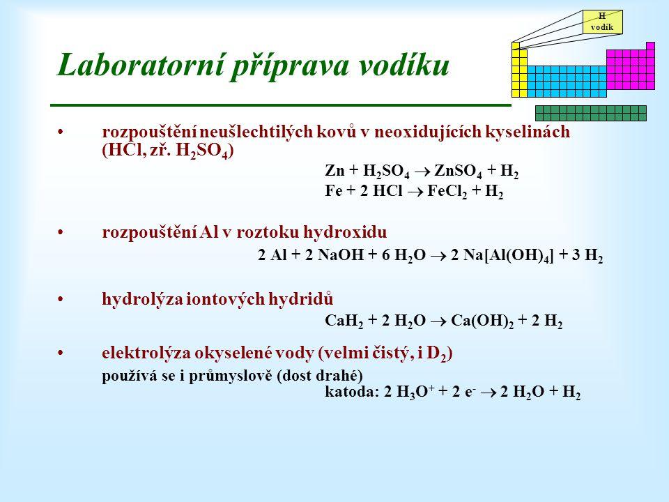 Laboratorní příprava vodíku