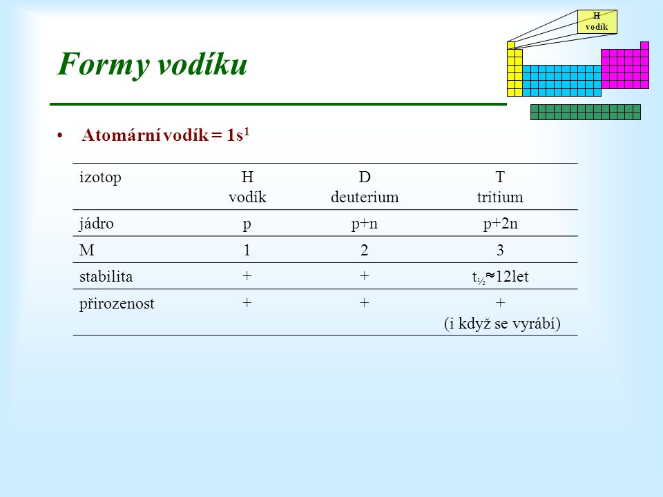 Formy vodíku Atomární vodík = 1s1 izotop H vodík D deuterium T tritium