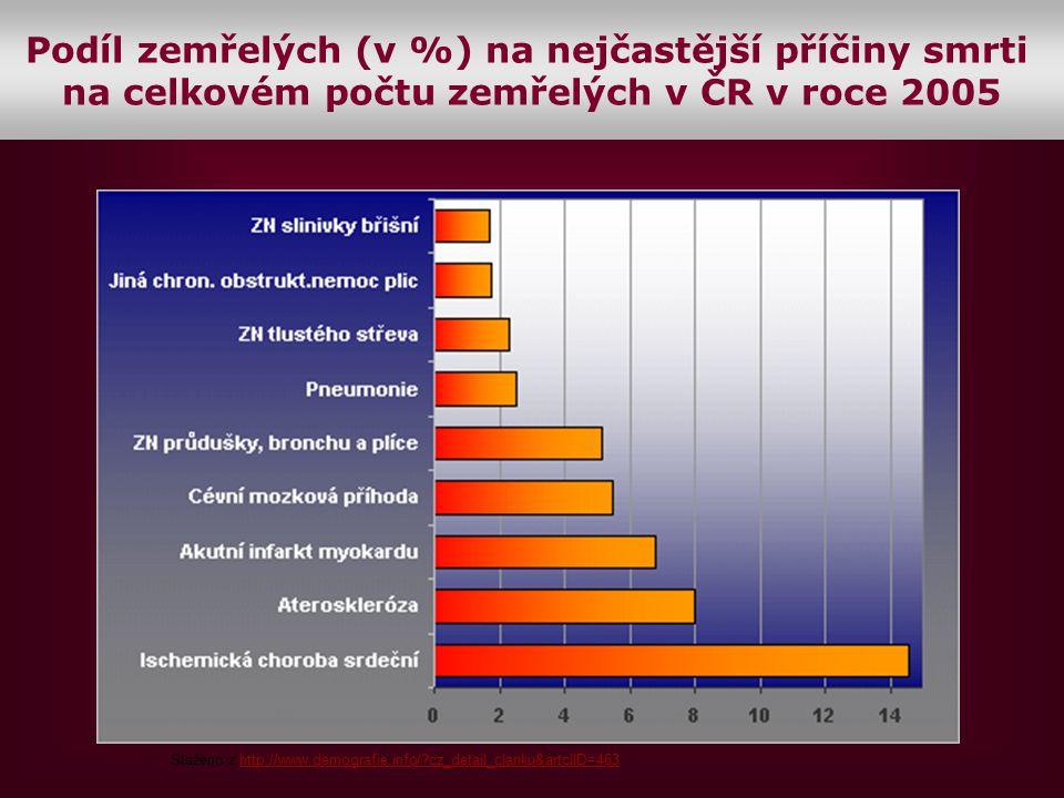 Podíl zemřelých (v %) na nejčastější příčiny smrti