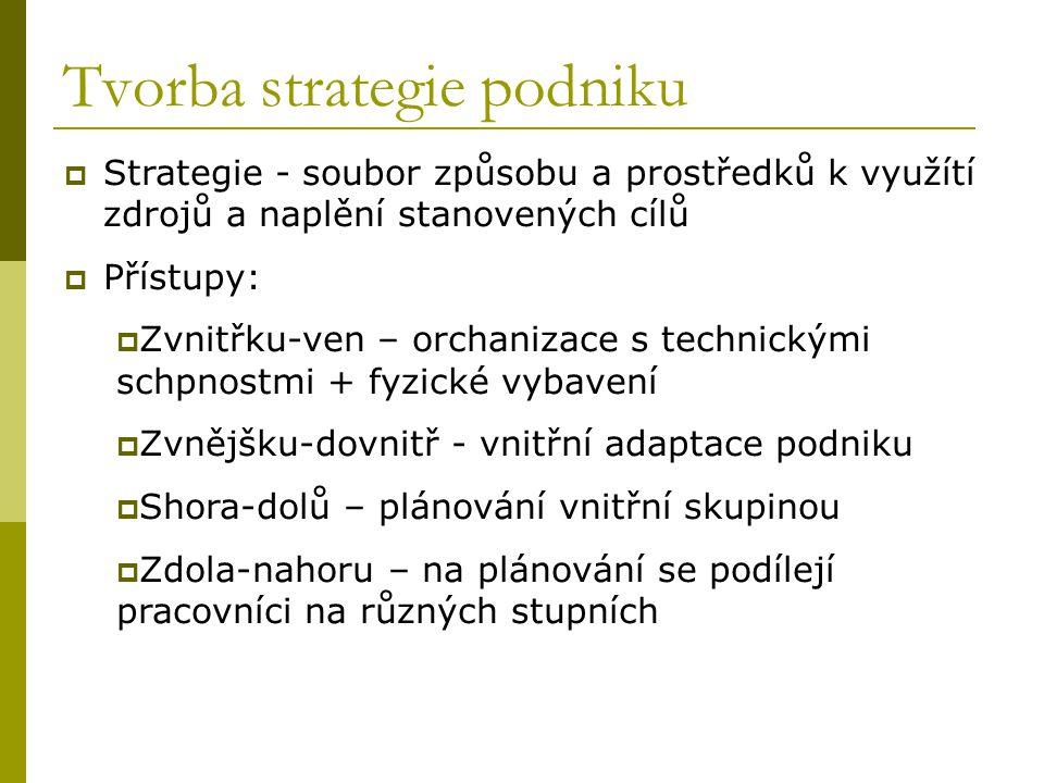 Tvorba strategie podniku
