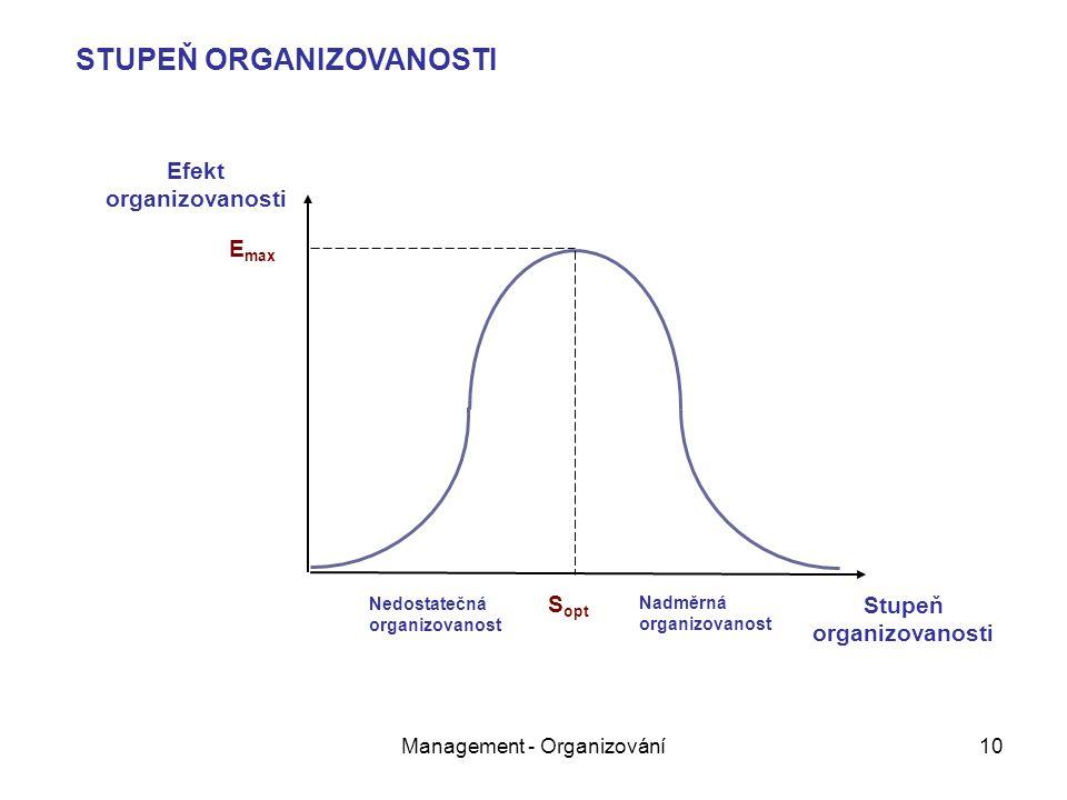 Efekt organizovanosti Stupeň organizovanosti