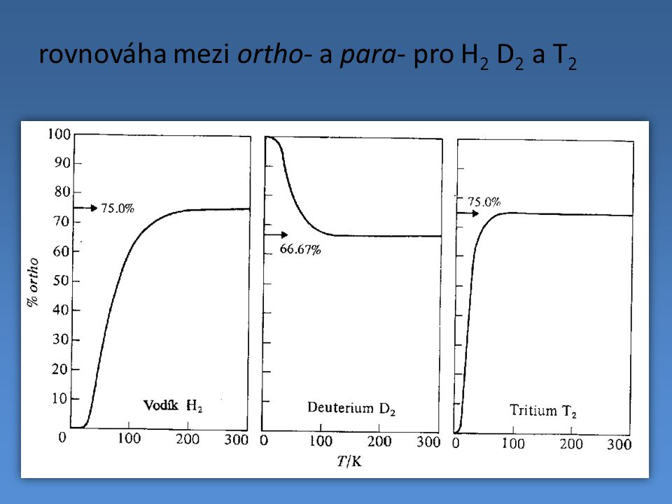 rovnováha mezi ortho- a para- pro H2 D2 a T2