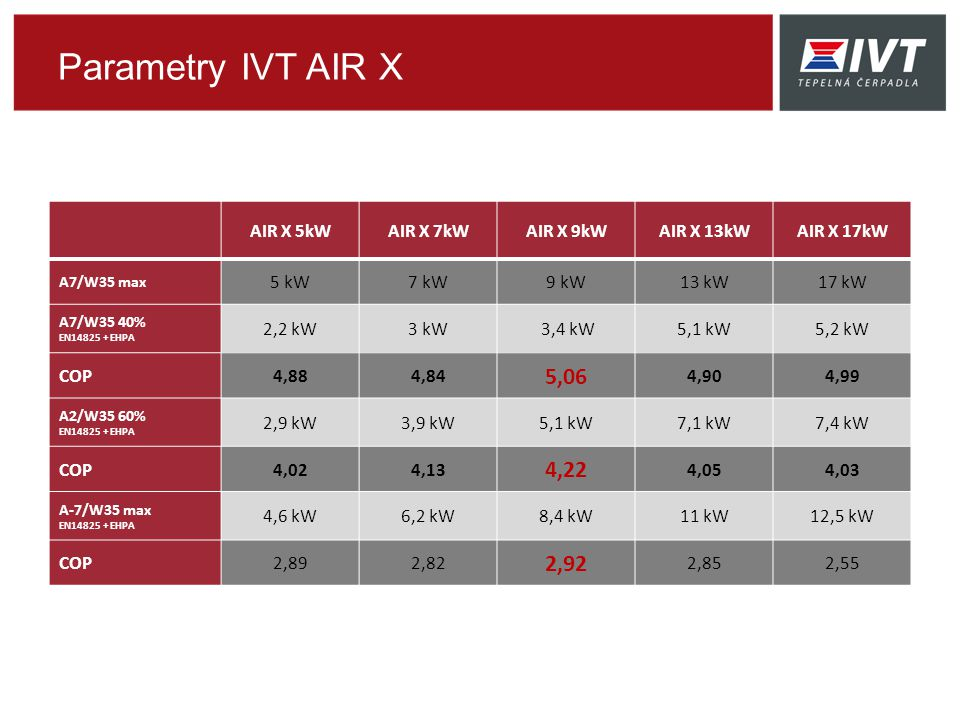 Parametry IVT AIR X 5,06 4,22 2,92 AIR X 5kW AIR X 7kW AIR X 9kW