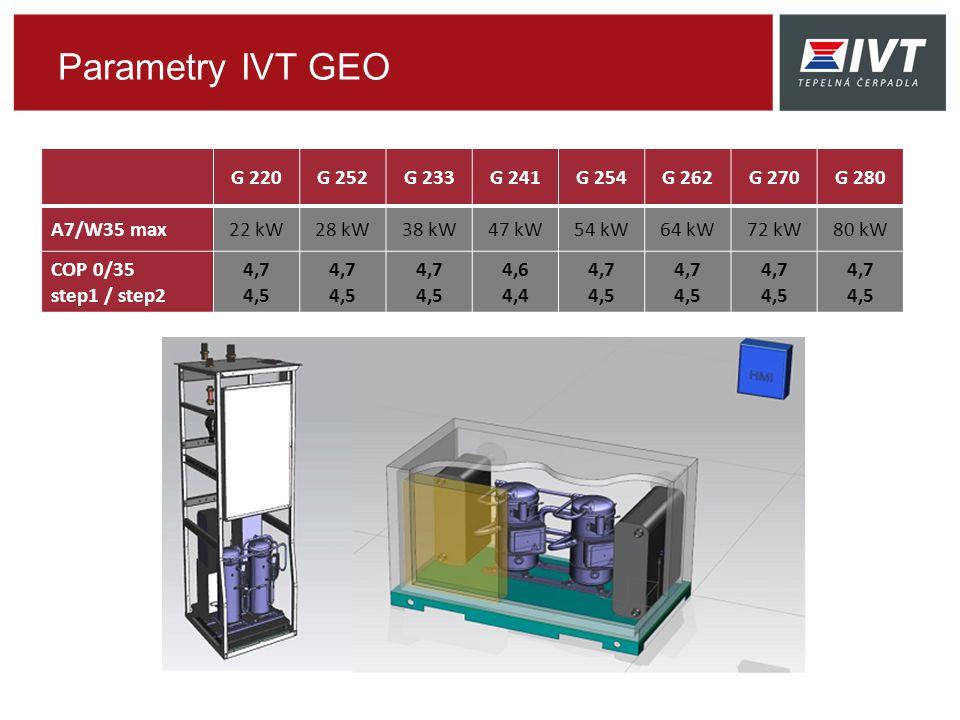 Parametry IVT GEO G 220 G 252 G 233 G 241 G 254 G 262 G 270 G 280