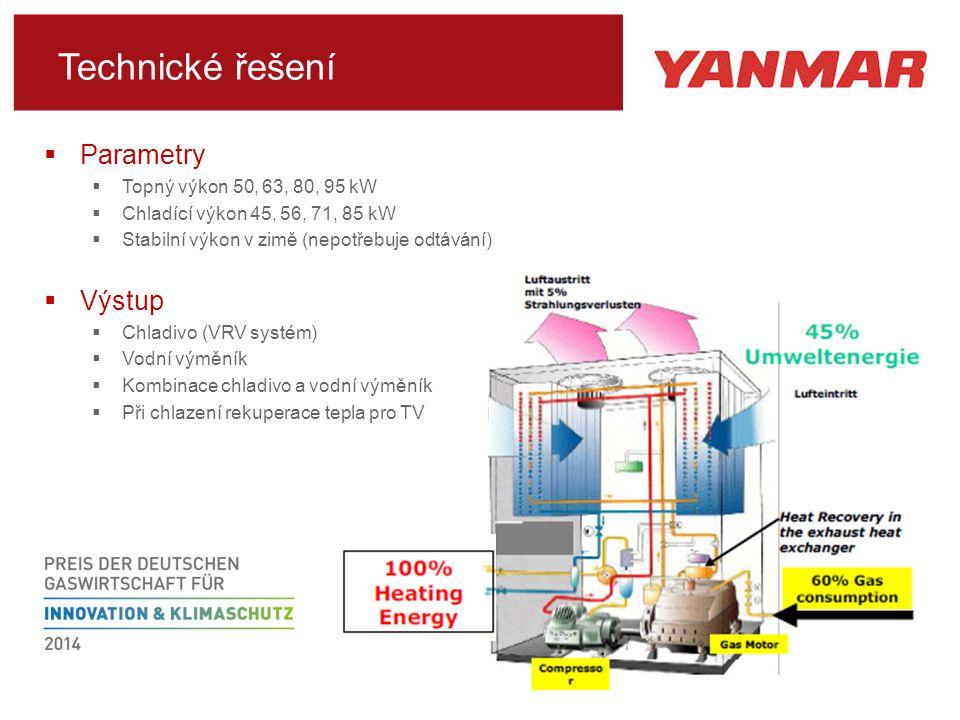 Technické řešení Parametry Výstup Topný výkon 50, 63, 80, 95 kW