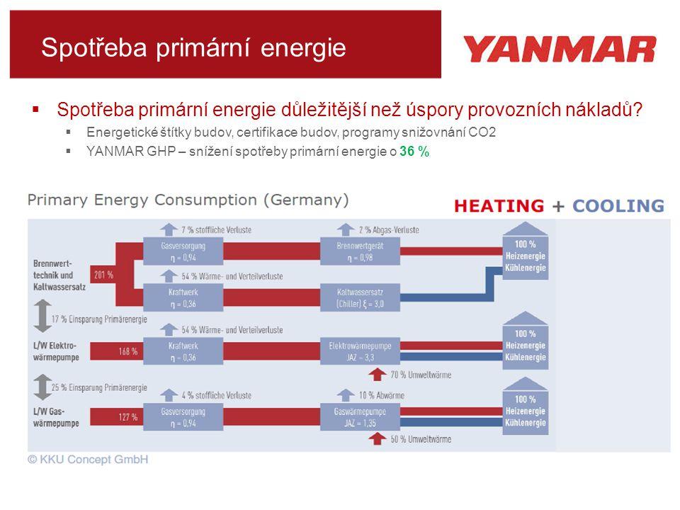 Spotřeba primární energie