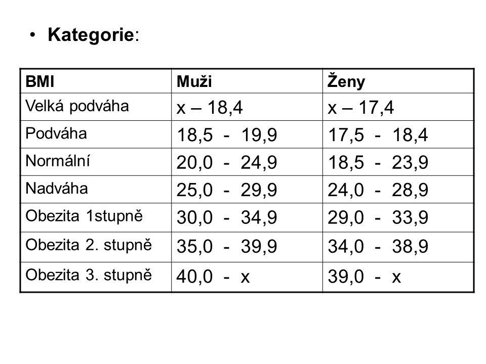 Kategorie: BMI. Muži. Ženy. Velká podváha. x – 18,4. x – 17,4. Podváha. 18,5 - 19,9. 17,5 - 18,4.