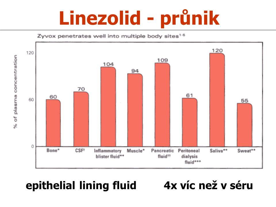 Linezolid - průnik epithelial lining fluid 4x víc než v séru
