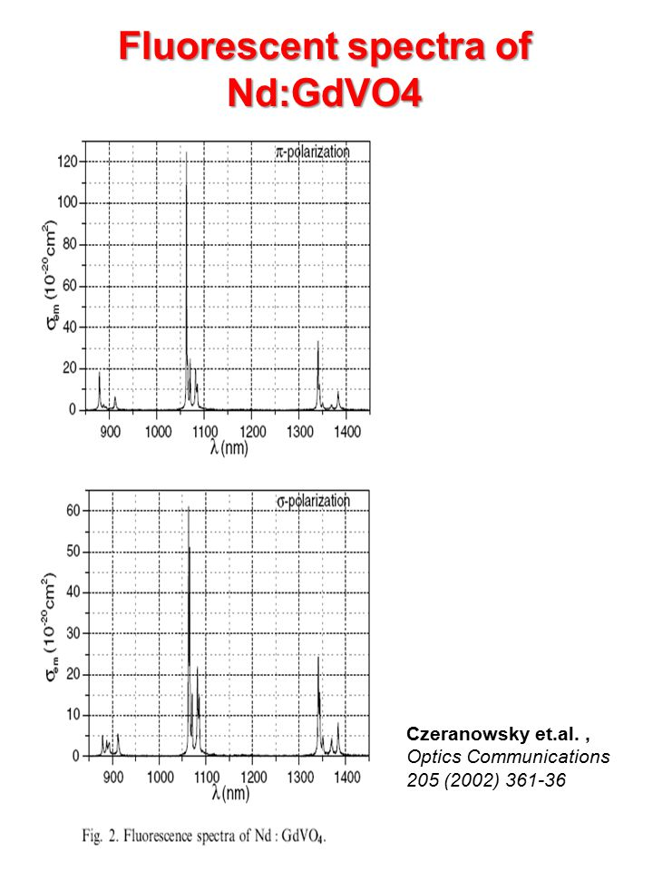 Fluorescent spectra of Nd:GdVO4