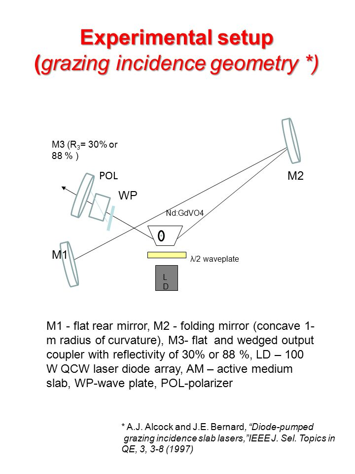 Experimental setup (grazing incidence geometry *)