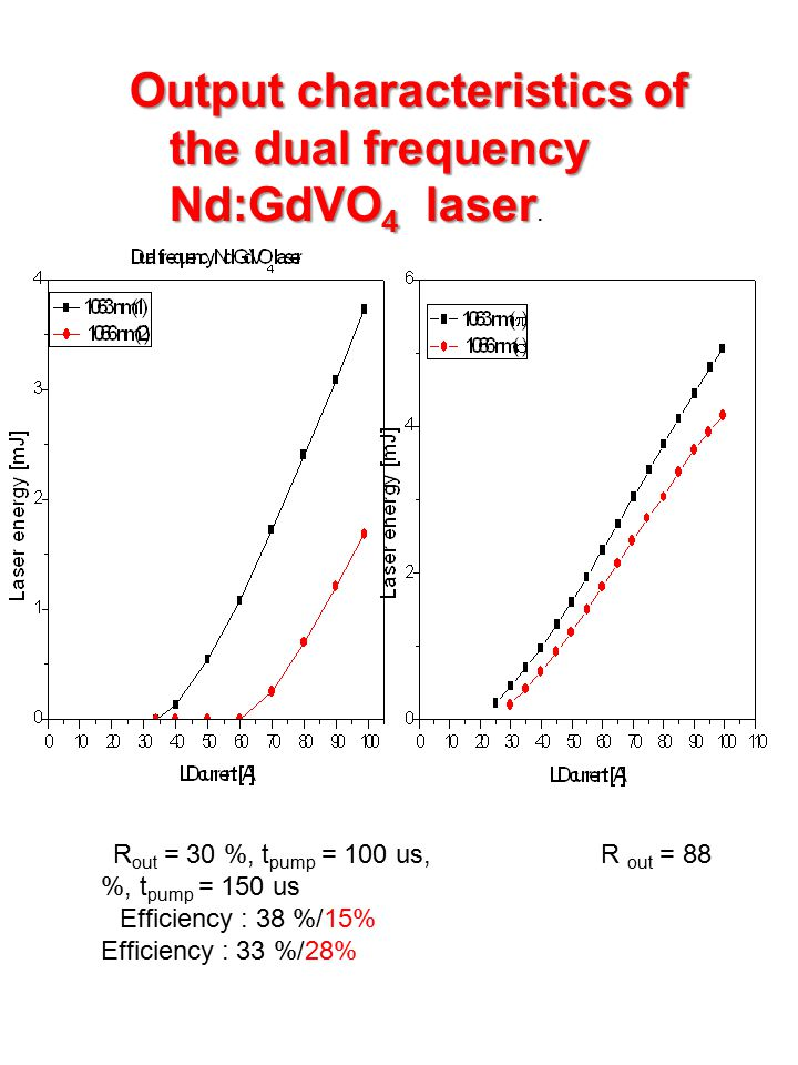 Output characteristics of the dual frequency Nd:GdVO4 laser.