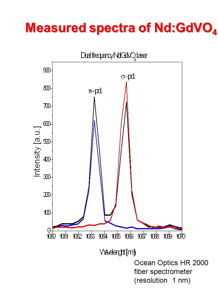 Measured spectra of Nd:GdVO4 laser
