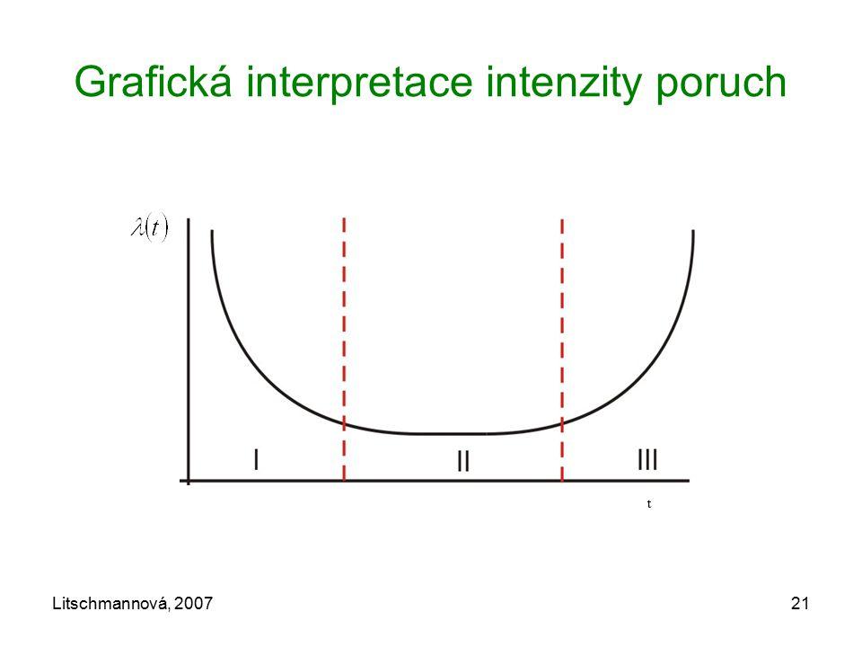 Grafická interpretace intenzity poruch