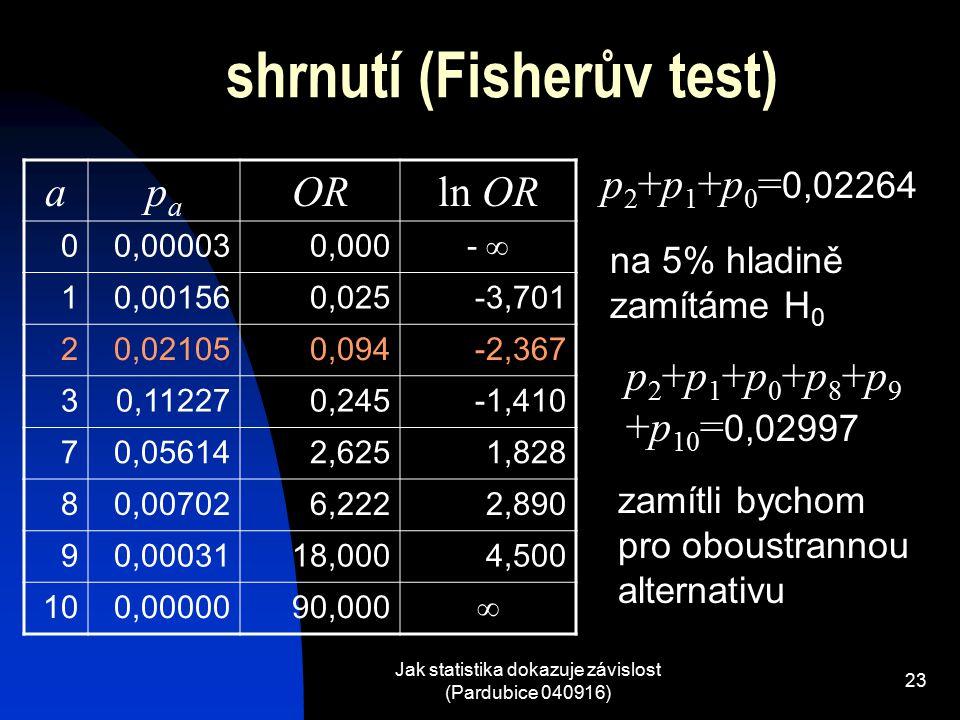 shrnutí (Fisherův test)