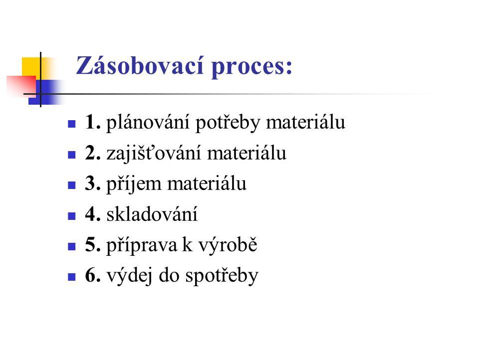 Zásobovací proces: 1. plánování potřeby materiálu