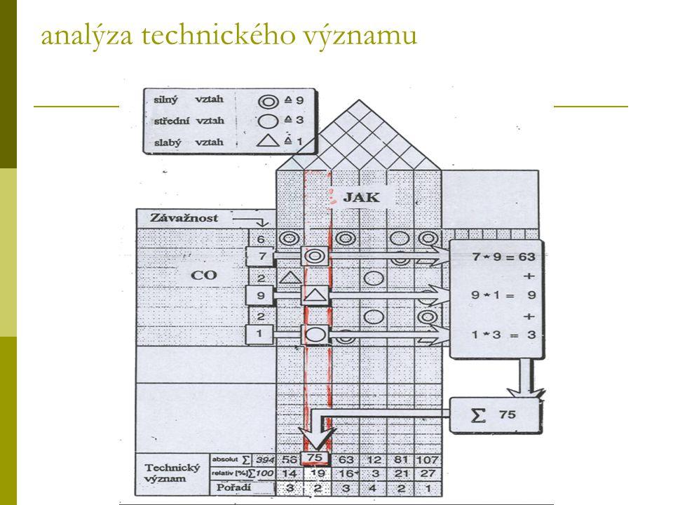 analýza technického významu