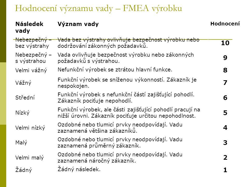 Hodnocení významu vady – FMEA výrobku