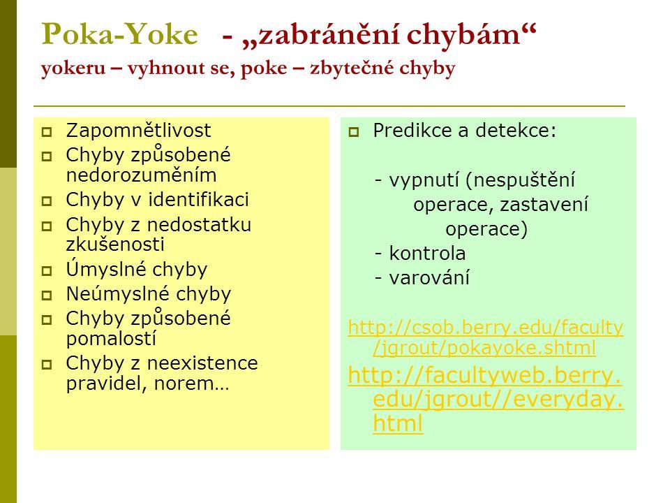 """Poka-Yoke - """"zabránění chybám yokeru – vyhnout se, poke – zbytečné chyby"""
