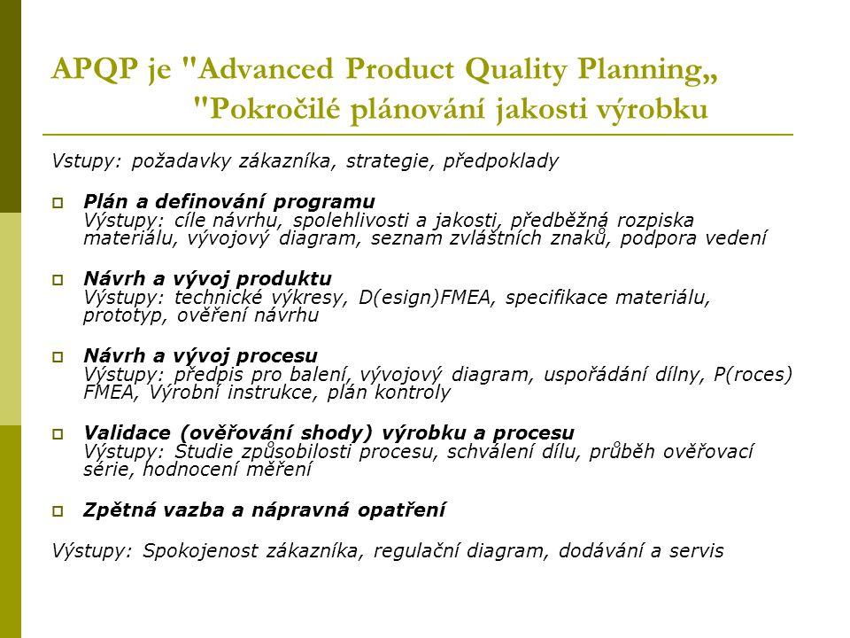 """APQP je Advanced Product Quality Planning"""" Pokročilé plánování jakosti výrobku"""