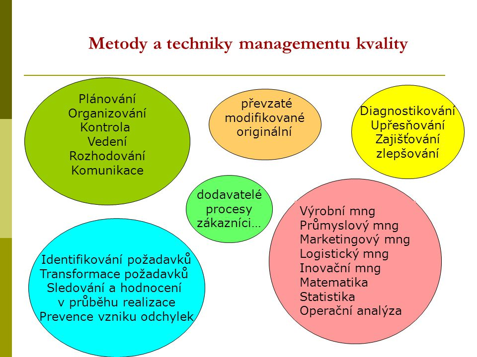 Metody a techniky managementu kvality